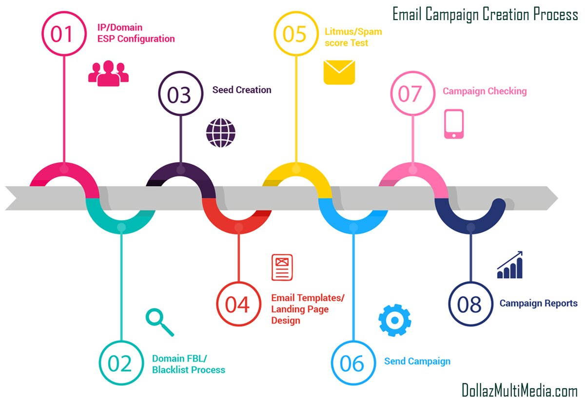 """Do you know really how effective """"Email Campaigning"""" can be for your product? Click Here-->  #advertising #marketing #influencer #competition #design #ico #tbt #followback #follow #instacool #instalike #ecommerce #storefront #sales"""