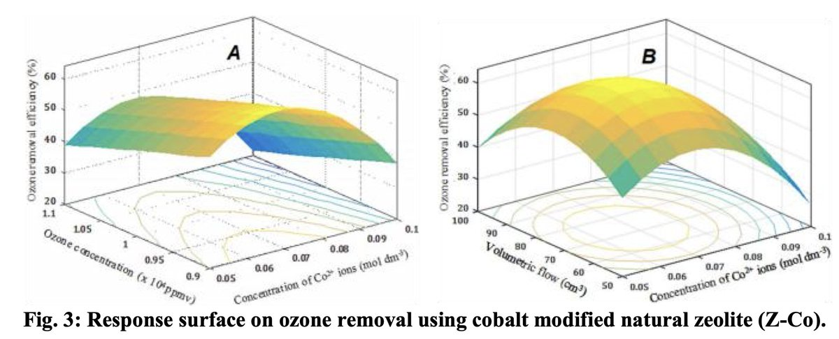 #OpenAccess:New insight of the influence of acidic surface sites of #zeolite on the ability to remove gaseous ozone using operando #DRIFTS studies  ➡️https://t.co/fY14NPn0Pp @Reseau_Carnot @Carnot_ESP  @CNRS @CNRS_Normandie @normandieuniv @ensicaen @INC_CNRS