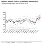 Image for the Tweet beginning: gas-to-oil switching is generating an