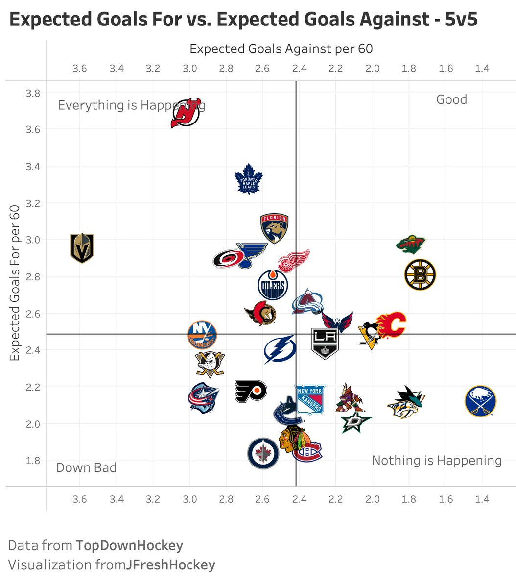 5v5 Expected Goals For vs. Against - October 25  #mnwild and #NHLBruins are lonely in the two-way category. #SeaKraken, #CBJ, #GoJetsGo stink.  #LeafsForever, #NJDevils, and esp. #VegasBorn are playing high-event hockey. #LetsGoBuffalo, #SJSharks, and #Preds keeping it boring. https://t.co/QfcnLCYyq9.