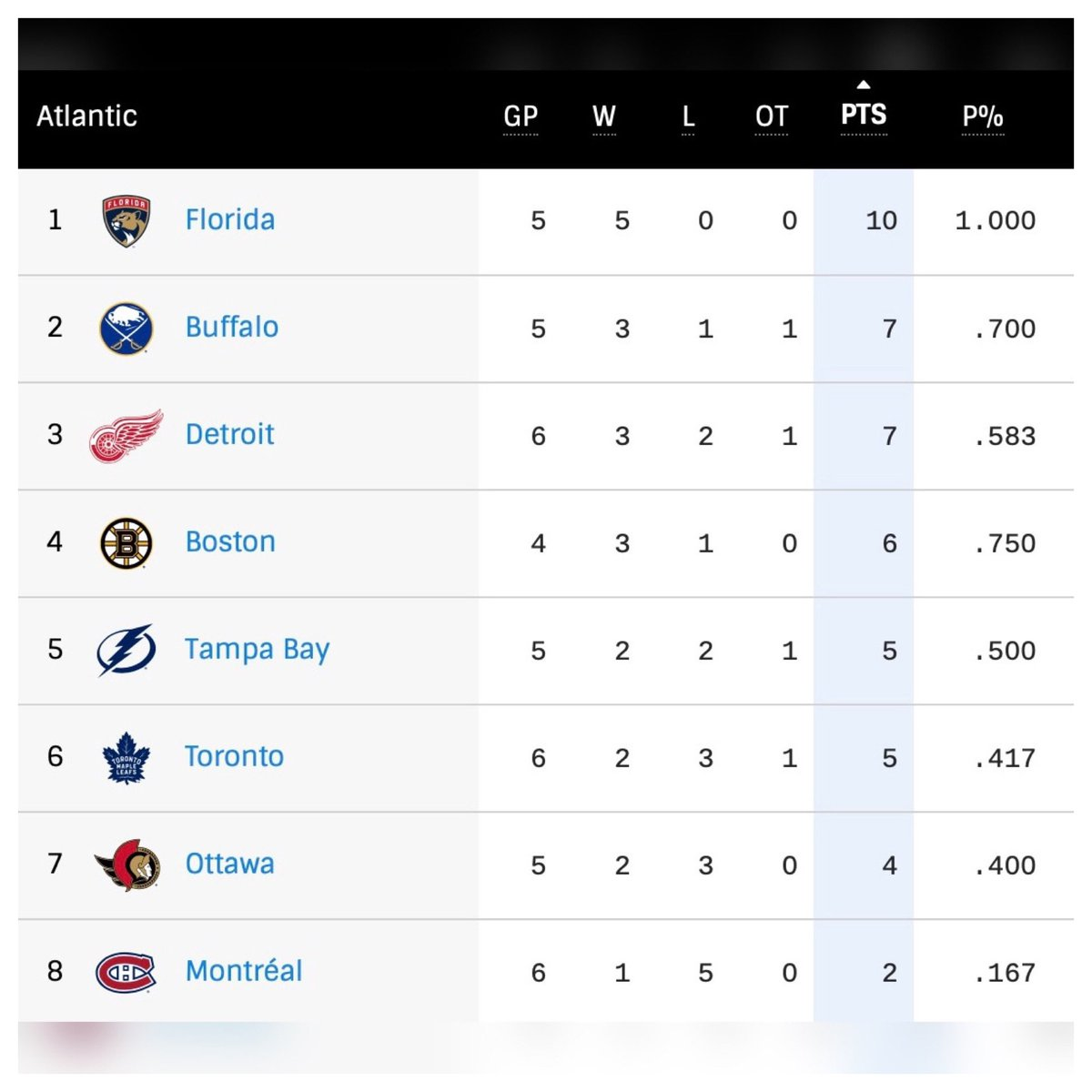 #NHL Standings After Week 2 #Canucks #ALLCAPS #Yotes #NJDevils #FlyTogether #Flames #NHLTwitter🏒 https://t.co/q7jPvCw3yI.