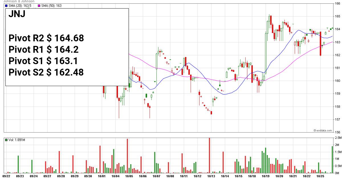Stock: $JNJ - Johnson & Johnson *** NEWS *** Novavax is Now a Riskier Play, but Still One to Keep Your Eye On - https://t.co/RiYlkleVYK https://t.co/thqzWg6R80 Try now the Best Pivot Point Calculator!! https://t.co/QAggKu4VvG #tradingview #stocks #stockstowatch https://t.co/0vahc1zts0