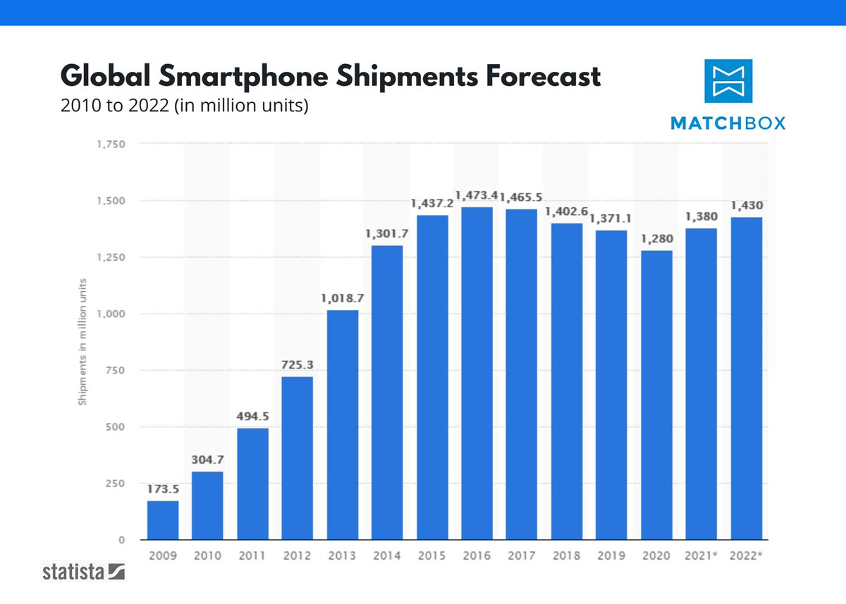 See the volume of smartphone shipment changes between 2009 and 2022 in the below graphic and find more at .  #Smartphone #SmartphoneShipment #Phone #Tech #News#Statistics#Data#InterestingUpdate #RecruitmentFirm #Recruiters #Recruitment