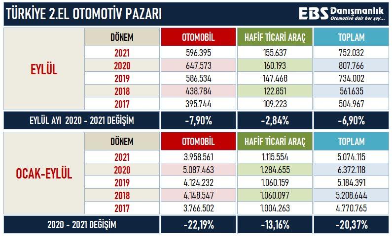 Tekrarlayayım;   📌 Türkiye'de her 1000 kişiye düşen otomobil sayısı 161. (Yaş ortalaması ise 13)   📌 9 ay sonunda satışları %22 düşen 2.el otomobillerin ise %55'i 10 yaş üzerinde, yani çoğu hurda.