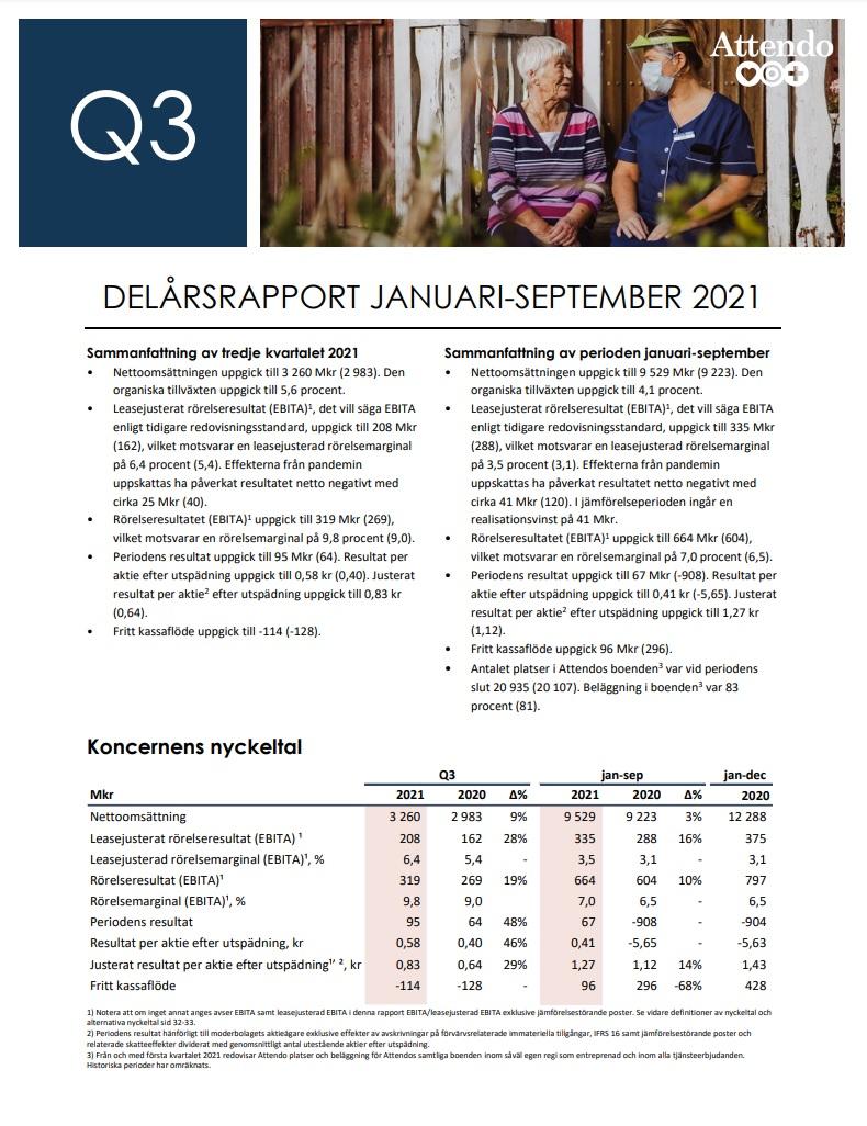 Attendo visar god organisk tillväxt driven av ökad efterfrågan på äldreomsorg under det tredje kvartalet 2021. Det är framförallt i Skandinavien som inflyttningen till äldreboenden ökar. Läs mer på https://t.co/d6AHCx4h4M. https://t.co/pmj8l67E4M