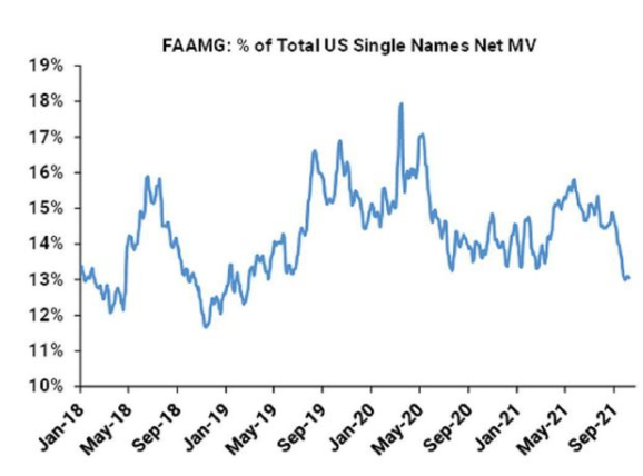 #HedgeFunds are holding less #FAAMG stocks