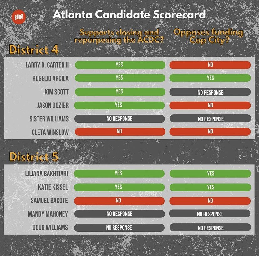Check our SURJ's candidate scorecard. I oppose Cop City 100% and need the ACDC CLOSED!!#gapol #voterogelio