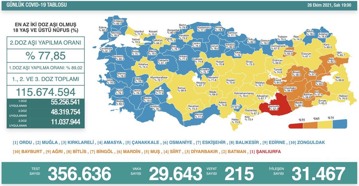 #SONDAKİKA 26 Ekim 2021 | Türkiye Günlük Koronavirüs Tablosu