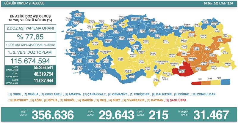 Türkiye'nin koronavirüs tablosu  cnnturk.com/turkiye/son-da…