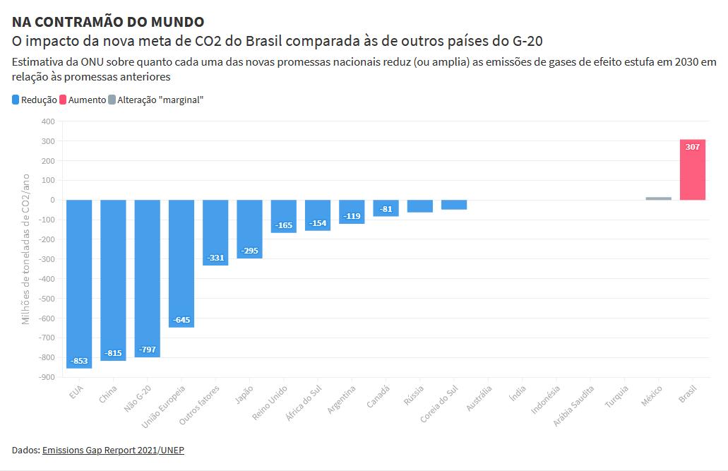 Saiu o relatório #EmissionsGap, do @UNEP_pt, e agora é oficial: a ONU está dizendo que o Brasil PEDALOU na NDC e foi o único país do G20 a regredir na ambição climática. Um apoio e tanto para a ação do @ENGAJAMUNDO e do @fridaysfuturebr que questiona a nova meta brasileira.
