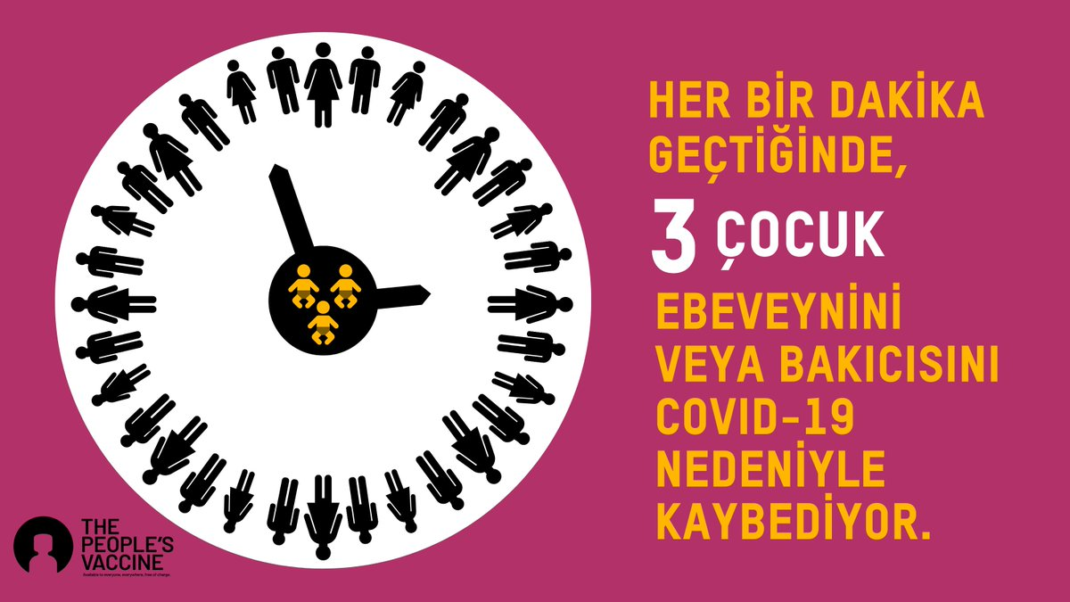 📌Her 1 dakika geçtiğinde, 3 çocuk ebeveynini veya bakıcısını Covid-19 nedeniyle kaybediyor. Oysa dünyanın her yerinde herkesin aşıya eşit erişimi ile bu durum önlenebilir. +  #CovidAşısı #HalkınAşısı #PeoplesVaccine #G20 #Covid19 #Koronavirüs #KEDV  @Oxfam  @peoplesvaccine