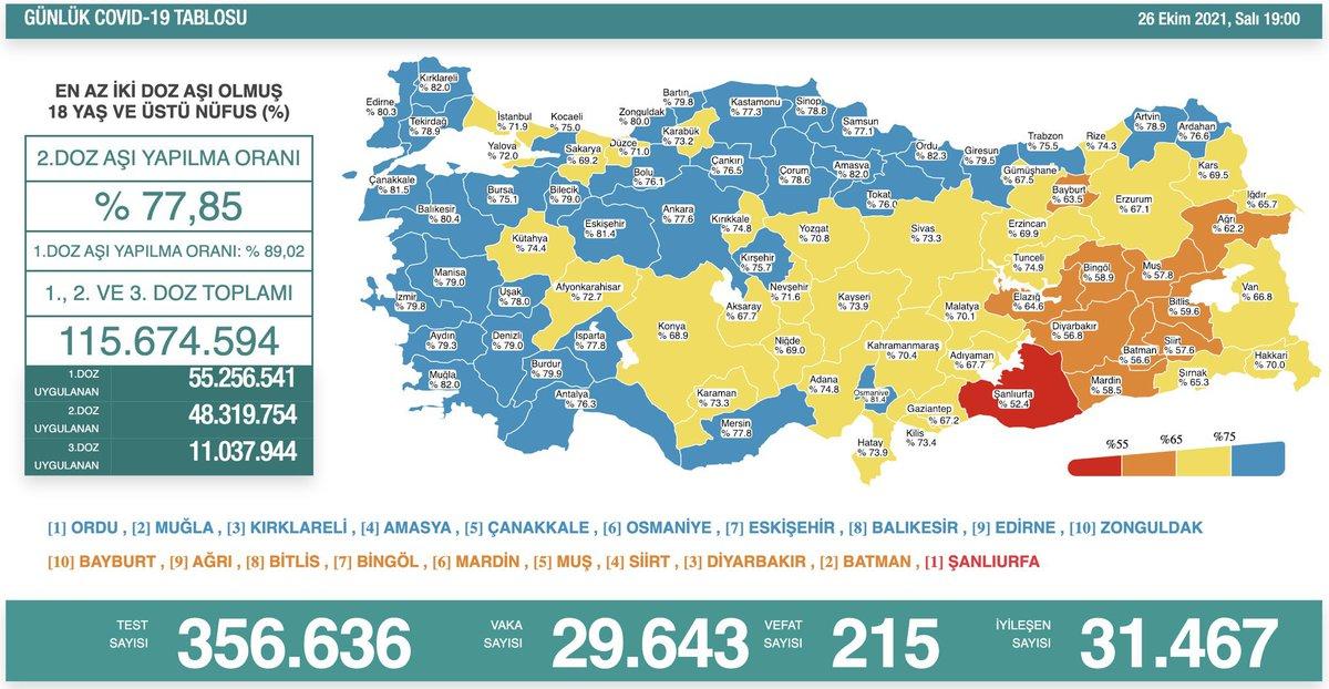 Bugünkü #Covid19 tablosu   🔺29 bin 643 yeni vaka 🔺215 can kaybı  #masketak
