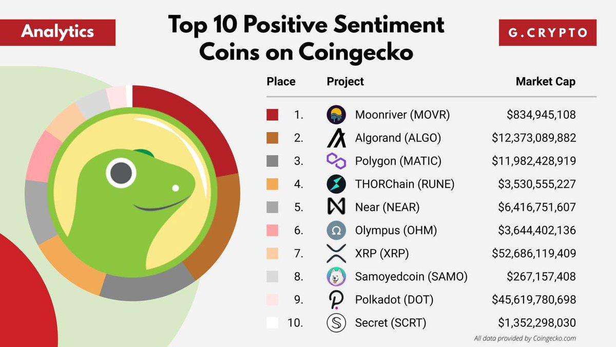 #Samo $Samo CoinGecko da ilk 10'a girmiş.. hemde aralarında en düşük MarketCap e sahip… #Samoyedcoin  #solusdt