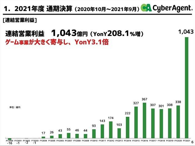 "test ツイッターメディア - 1000RT:【決算】『ウマ娘』が大貢献、サイバーエージェントが過去最高業績を達成 <a rel=""noopener"" href=""https://t.co/Tz82EEiT1z"" title=""https://news.livedoor.com/article/detail/21096582/"" class=""blogcard-wrap external-blogcard-wrap a-wrap cf"" target=""_blank""><div class=""blogcard external-blogcard eb-left cf""><div class=""blogcard-label external-blogcard-label""><span class=""fa""></span></div><figure class=""blogcard-thumbnail external-blogcard-thumbnail""><img src=""https://s0.wordpress.com/mshots/v1/https%3A%2F%2Ft.co%2FTz82EEiT1z?w=160&h=90"" alt="""" class=""blogcard-thumb-image external-blogcard-thumb-image"" width=""160"" height=""90"" /></figure><div class=""blogcard-content external-blogcard-content""><div class=""blogcard-title external-blogcard-title"">https://news.livedoor.com/article/detail/21096582/</div><div class=""blogcard-snippet external-blogcard-snippet""></div></div><div class=""blogcard-footer external-blogcard-footer cf""><div class=""blogcard-site external-blogcard-site""><div class=""blogcard-favicon external-blogcard-favicon""><img src=""https://www.google.com/s2/favicons?domain=t.co"" alt="""" class=""blogcard-favicon-image external-blogcard-favicon-image"" width=""16"" height=""16"" /></div><div class=""blogcard-domain external-blogcard-domain"">t.co</div></div></div></div></a>  サイバーエージェントが2021年9月期通期の決算を発表。売上高は前年同期比39.3%増の6664億円、営業利益は同208.1%増の1043億円を記録し、過去最高業績を達成した。 https://t.co/EeGKjahtN4"