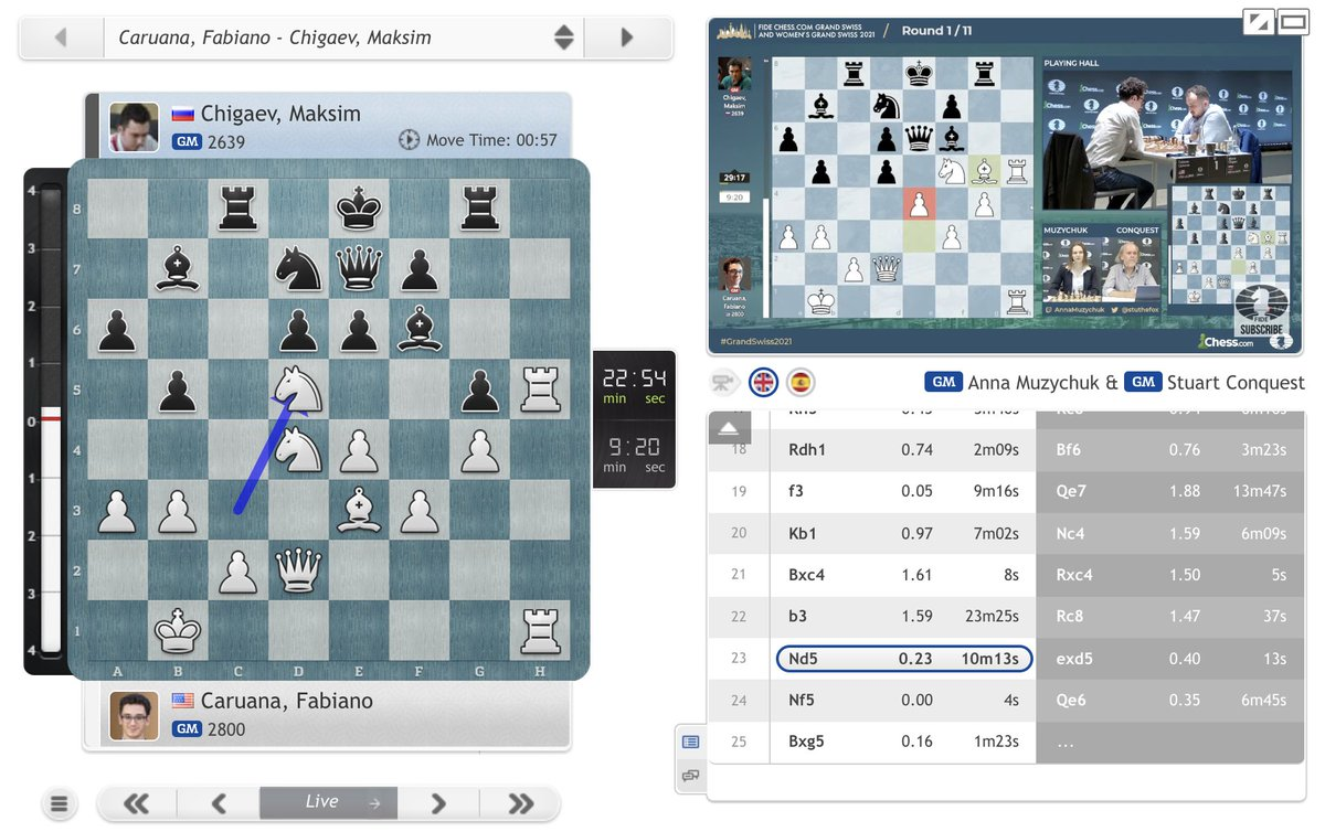 test Twitter Media - Fabiano Caruana sacs a knight to get his other knight on f5! https://t.co/CWoEauQz75  #c24live #GrandSwiss https://t.co/elVWxY7fuo