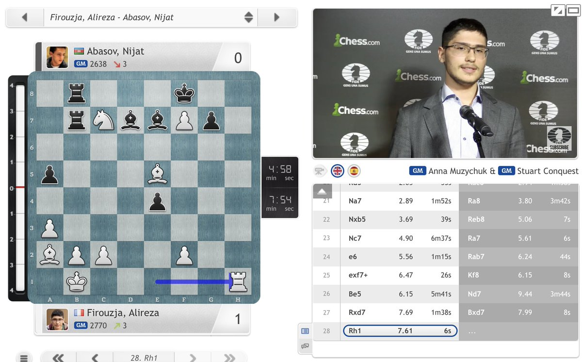 test Twitter Media - 3rd seed Alireza Firouzja opens with a win: https://t.co/bhtL2Co4Cp  #c24live #GrandSwiss https://t.co/BSWsEQb3I3