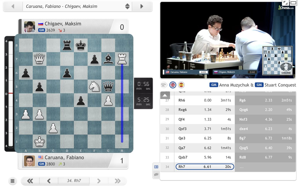 test Twitter Media - Fabiano Caruana's piece sac pays off as the top seed also opens with a win! https://t.co/CWoEauyXIv  #c24live #GrandSwiss https://t.co/ZQeGN67twl