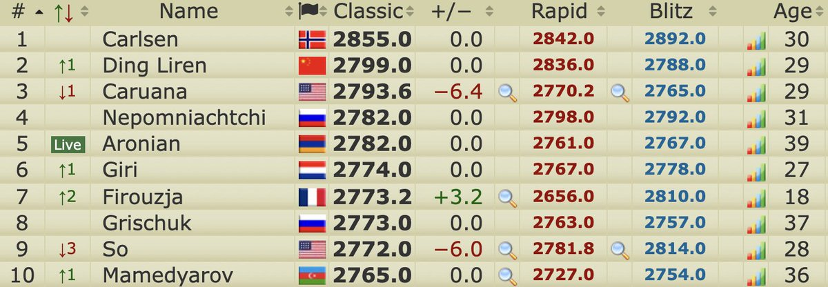 test Twitter Media - Alireza Firouzja's win today moved him up two places above Grischuk and So to world no. 7 on the @2700chess live rating list! https://t.co/bhtL2Co4Cp  #c24live #GrandSwiss https://t.co/gD0HeI423F