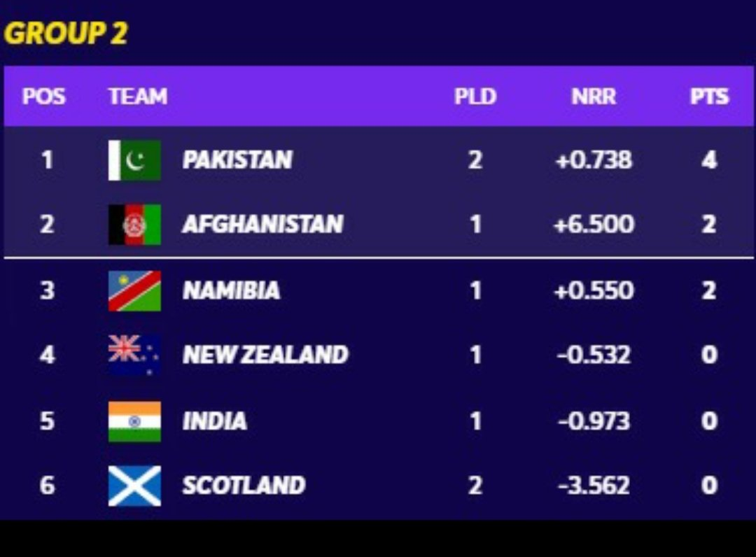 Updated Group 2 table #T20WorldCup #Cricket https://t.co/djEM5Yi6Yd