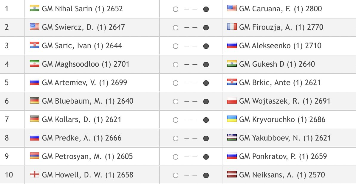test Twitter Media - Nihal Sarin vs. Caruana on top board in tomorrow's Round 2 of the Grand Swiss! https://t.co/tWCEN5HrMn  #c24live #GrandSwiss https://t.co/rXtaWdPfev