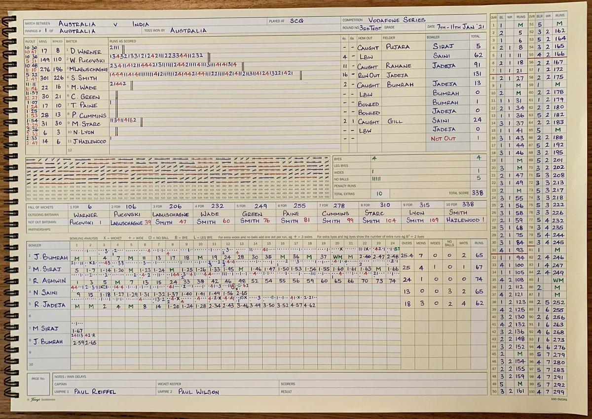 A neat scorecard is essential ✍🏻🇦🇺🏏🇮🇳✍🏻  #Australia #India  #AUSvIND #Scorecard #TimeIn #TimeOut @RicFinlay @LawrieColliver https://t.co/r57cDllKAh https://t.co/QOjevY6OJW