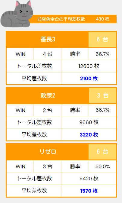 test ツイッターメディア - 京都府京都市 ビックディッパー京都駅前  10月27日(水) 特定日:7の付く日  番長3、政宗2、リゼロ、その他も多くの機種に良さそうな台があったね!20スロ全台の平均差枚数も+430枚と強かったよ! https://t.co/BRHPAWXWBM