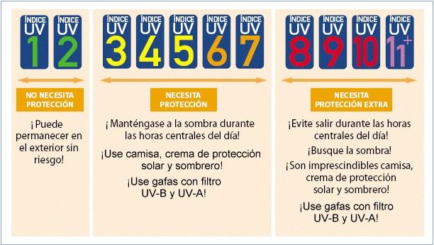 RT @StoDomingoECO12 @meteochile_dmc informa, índice de RADIACIÓN UV-B pronosticado para hoy jueves 28 de octubre en la comuna de Santo Domingo: Índice de Riesgo 8-10 Muy alto, TOMAR PRECAUCIÓN. @santodomingocl @dinolotito @RNE_San_Antonio