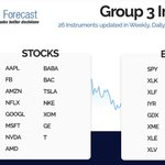 Group 3: All 1 Hour Midday charts have been updated @ https://t.co/eFwYqfZOBF  #Elliottwave #Stocks #ETFs #Trading