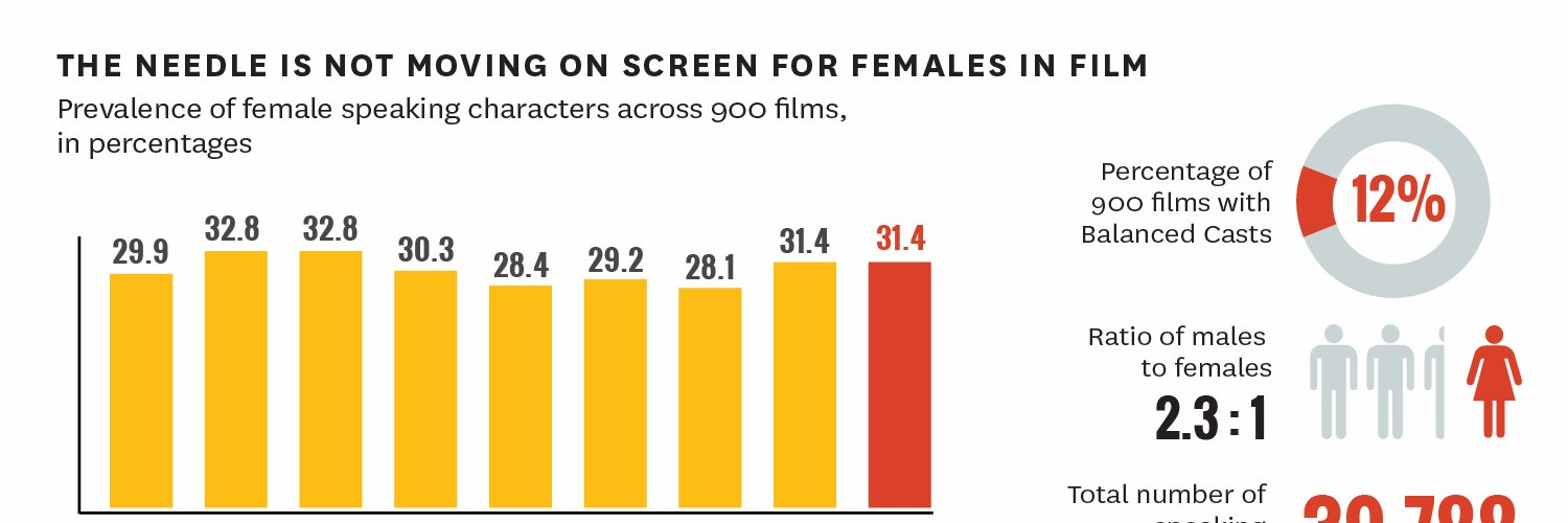 Our newest study examines directors of the most popular movies from 2007 to 2018. Here's one of our major findings.… https://t.co/0r8ugt5toK