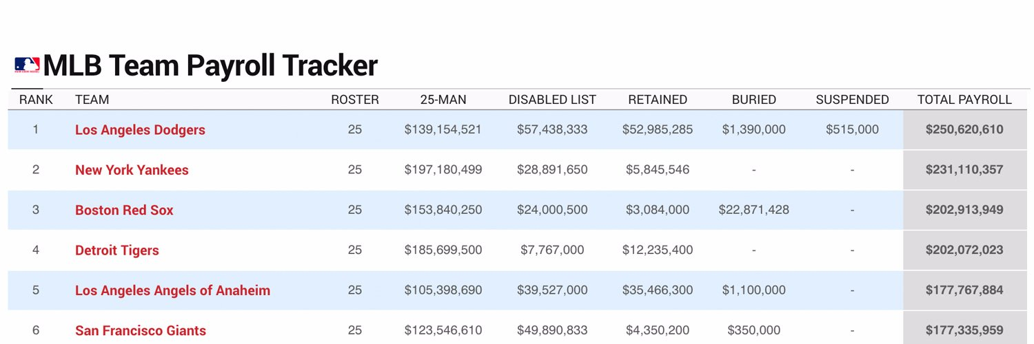 Top #MLB Spenders this Offseason 1. #Yankees, $419M 2. #Nationals, $331M 3. #Angels, $282M 4. #WhiteSox, $281M 5.… https://t.co/smOULxW7Ry