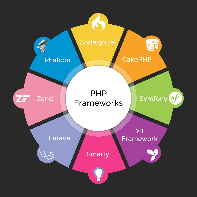 Фреймворк для создания сайтов php ооо нижегородская коммунальная компания сайт