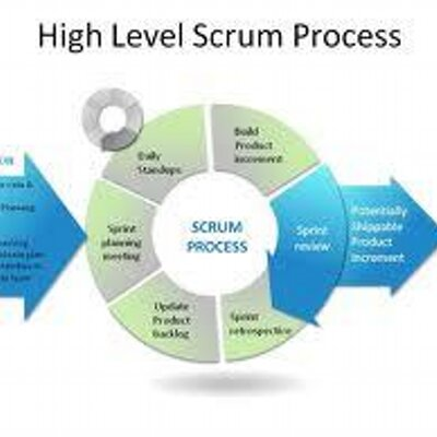 Scrum issues: being agile isn't easy..