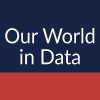 Our World in Data (@OurWorldInData) Twitter profile photo