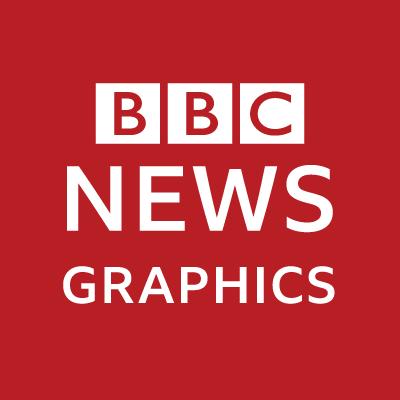 @BBCNewsGraphics