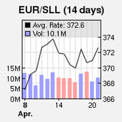The Linden Dollar Exchange Rate