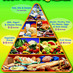 ' ' from the web at 'https://pbs.twimg.com/profile_images/1584893237/food_guide_pyramid_bigger.jpg'