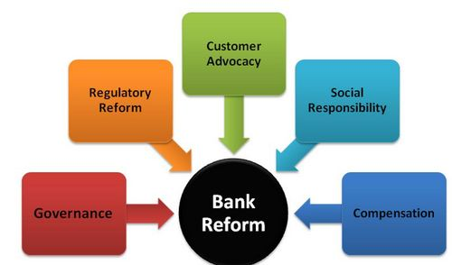 Banking Reform Editorial analysis