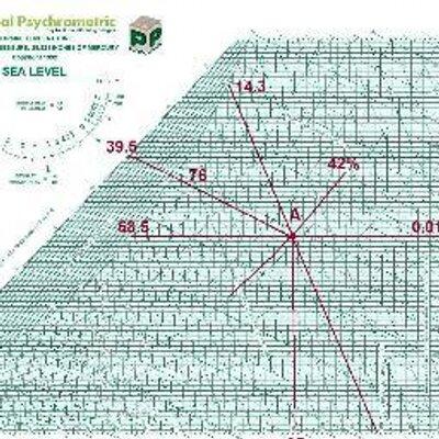 Psychrometric Chart Psychrometricx  Twitter