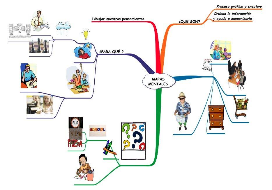 Mapas Mentales CIO MapasMentales1  Twitter