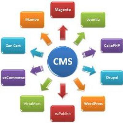 Content Management a