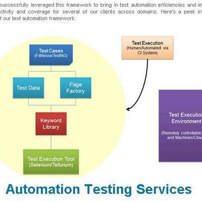 Automation testing profile