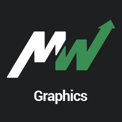 MarketWatch Graphics (@MKTWGraphics) | Twitter Marketwatch