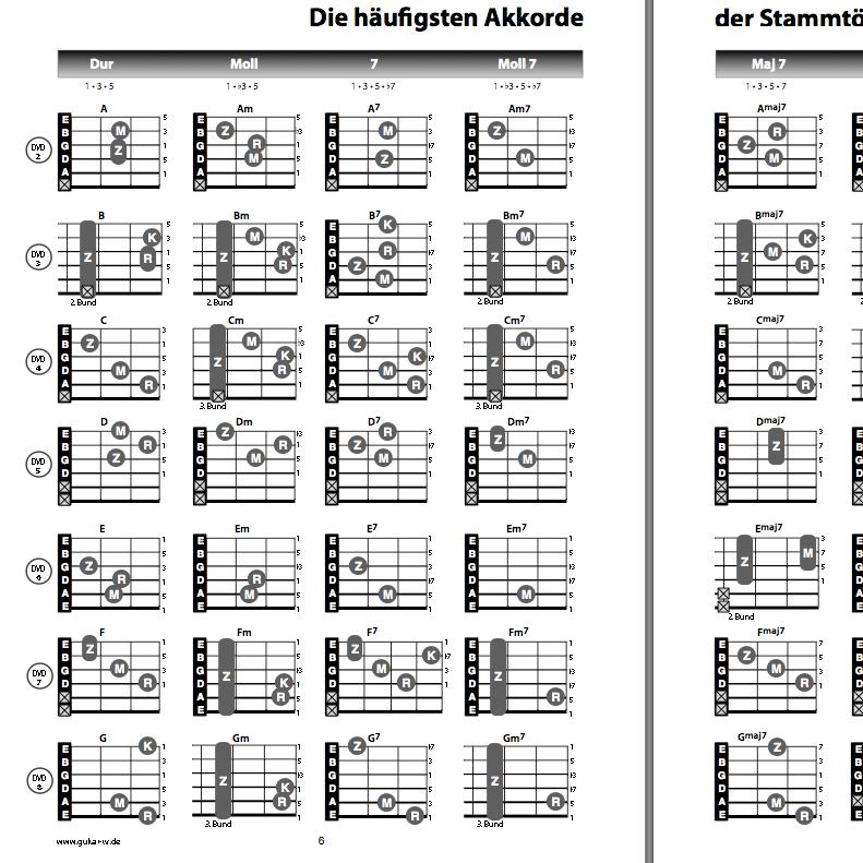 Cord Gitar Dasar: Lirik Dan Chord Gitar: Adele Don39;t You Remember