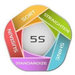 the 5s philosophy 5s philosophy  meaning of the 5 s 5 s is a tool used to implement and maintain a quality ambiance in the company and improve its organisation.