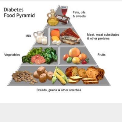 Diet pesakit diabetes