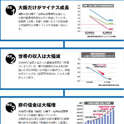 seiji と現在の府と同水準になる」と説明した。】都構想で大阪市が大阪府の借金まで上乗せされることに