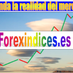 ForexIndices