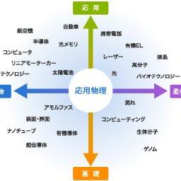 北海道大学応用理工系応用物理工学講義情報 (@bot_for_ape) | Twitter
