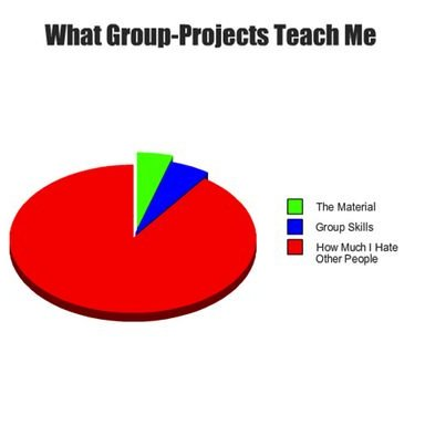 how to deal with slackers in group projects