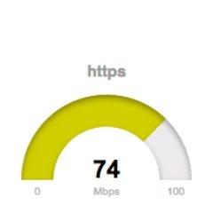 VPN Speed Test (@vpnspeedtest) | Twitter